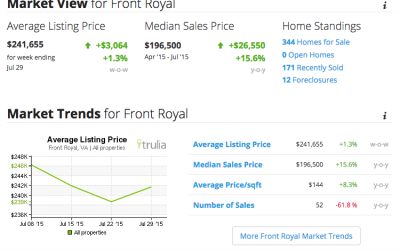 The Value Of Remodeling In Front Royal Housing Market
